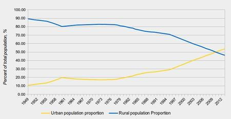 China urbanisation chart